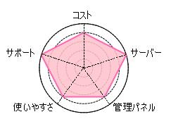 cpi評判チャート