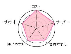 ロリポップ評判レンタルサーバー3