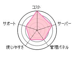 クイッカ(Quicca)評判評価3