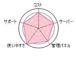 サーブレーダー
